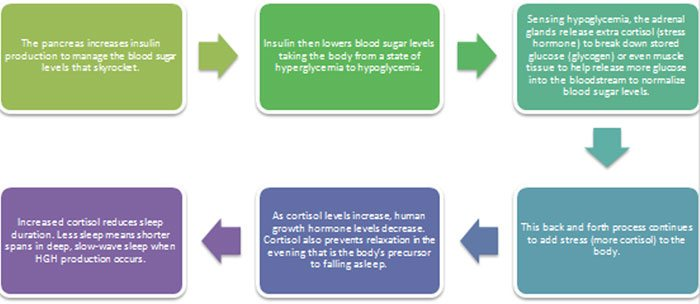 Effects of Alcohol on HGH Levels