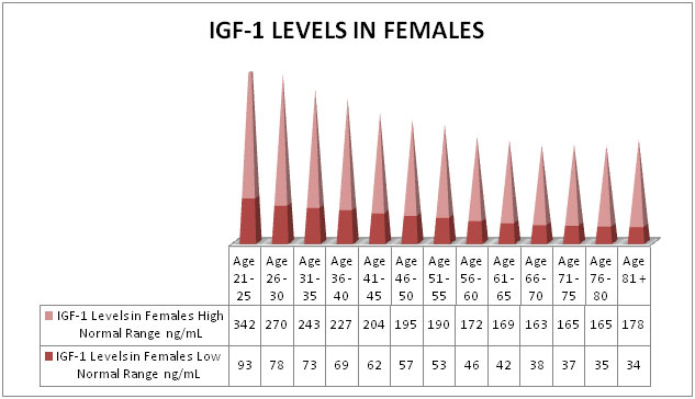 Growth Hormone Levels Chart