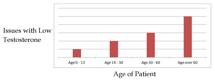 Chart showing testosterone depletion by age